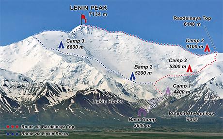 Scheme of expedition to Lenin Peak