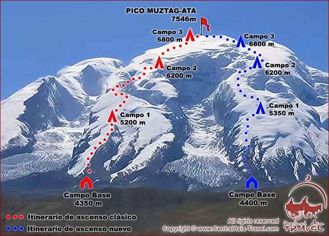 Scheme of expedition to Muztag-Ata Peak.